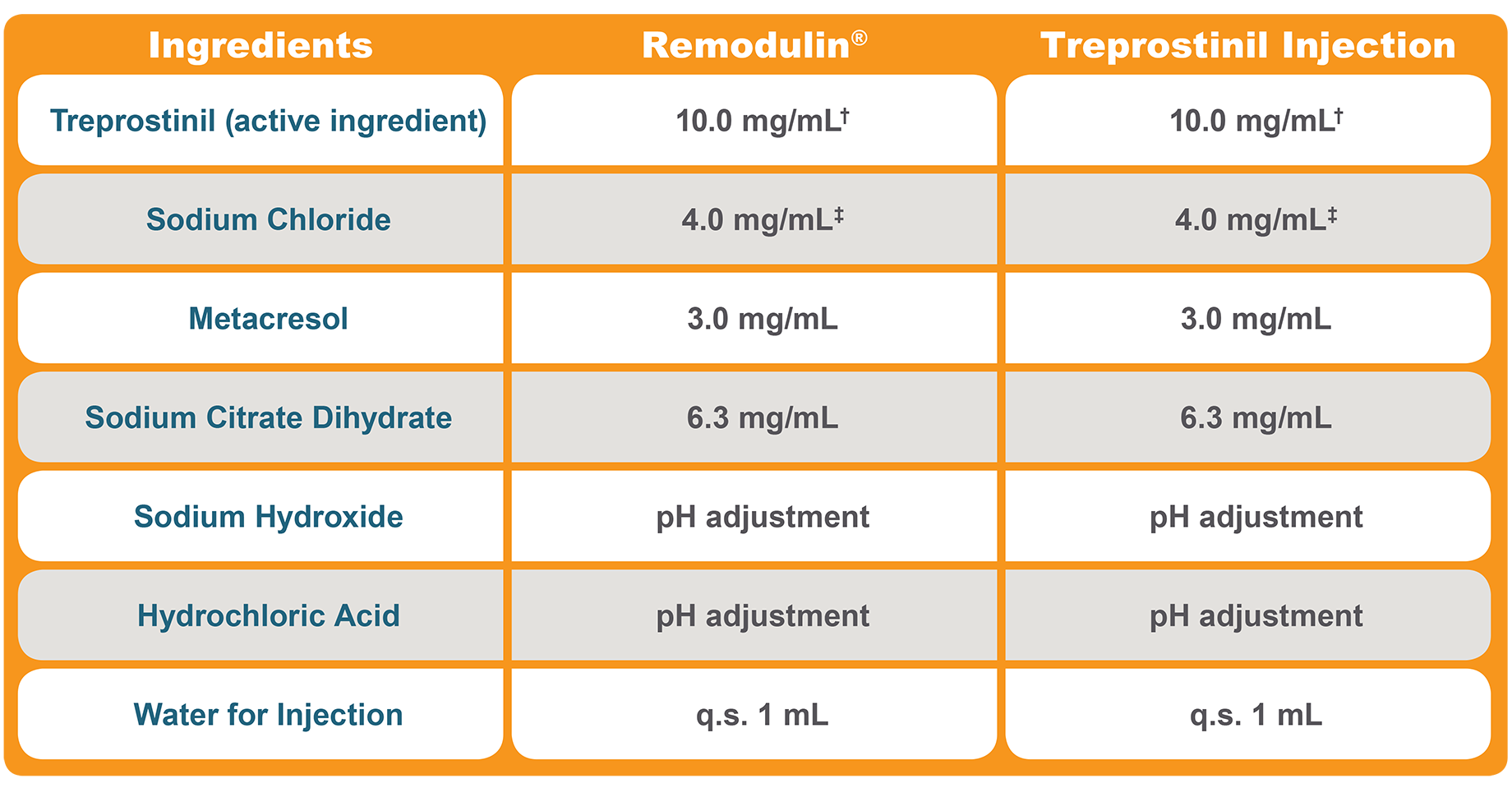Therapeutic Equivalence: Formulation Chart